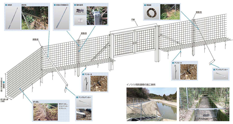 イノシシ用防護柵